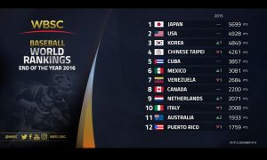 WBSC unveils End-of-Year Baseball World Rankings 2016: No. 1 to 70