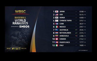 Nuevo patrocinador, clasificación actualizada del Ranking Mundial de Béisbol WBSC Presentado por ENEOS