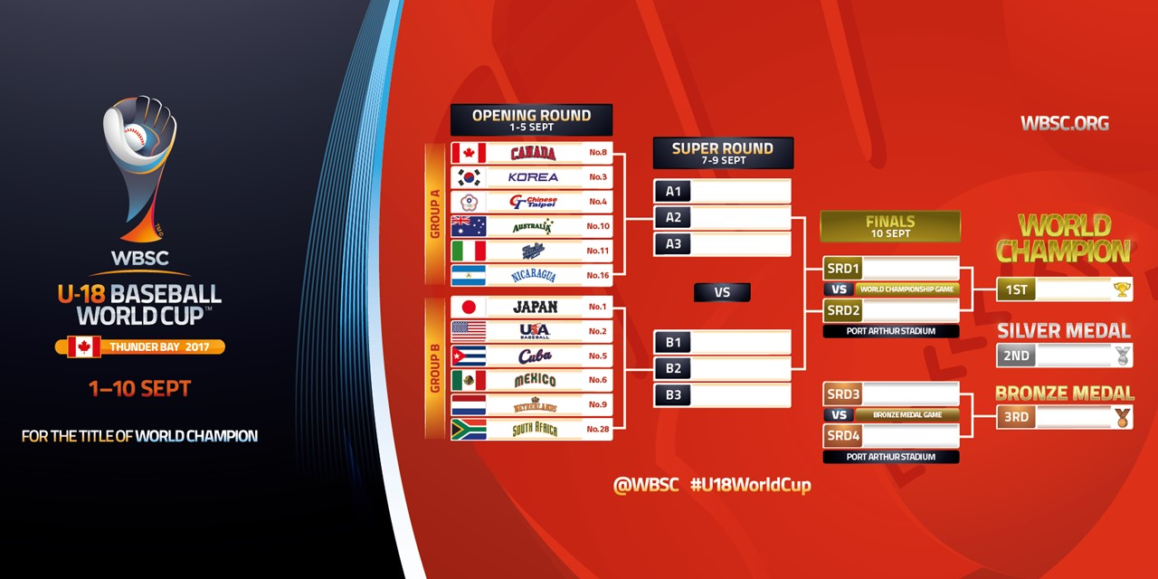 Tourney Bracket - U-18 Baseball World Cup 2017 web
