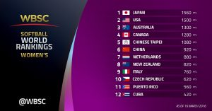 WBSC launches first-ever softball World Rankings: Japan women's no. 1, New Zealand men's no. 1