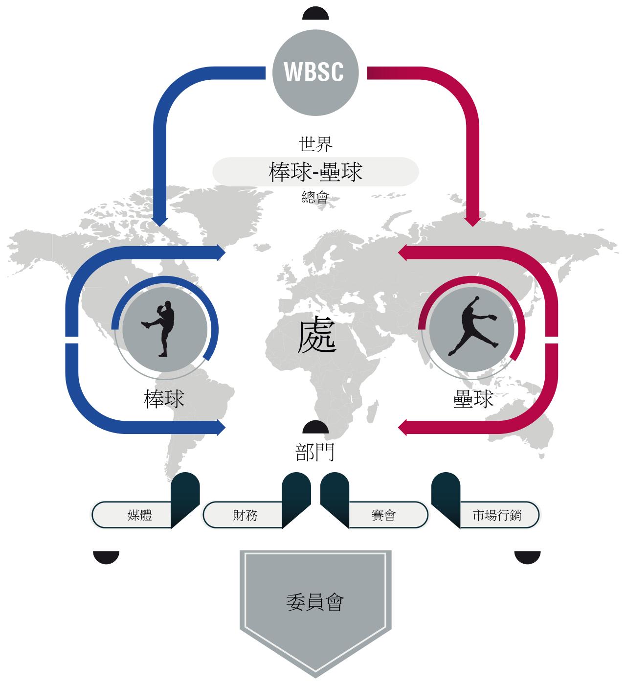 WBSC Organizational Ingographic