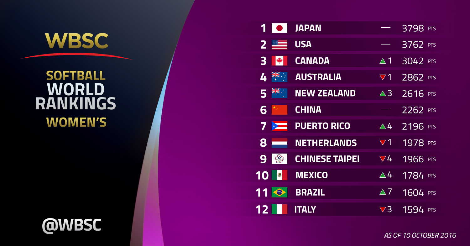 WBSC announces new 2016 Women's Softball World Rankings
